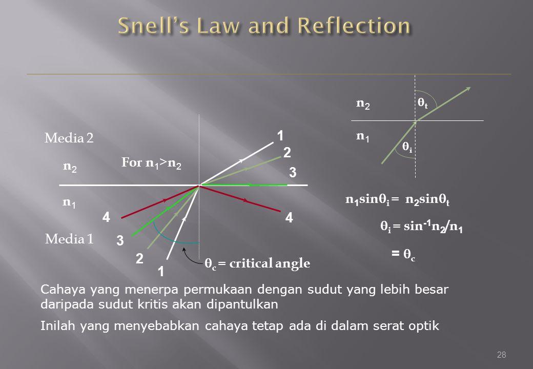 28 1 1 2 2 3 3  c = critical angle 4 4 n2n2 n1n1 For n 1 > n 2 ii tt n 1 sin  i = n 2 sin  t  i = sin -1 n 2 /n 1 =  c n1n1 n2n2 Cahaya yang menerpa permukaan dengan sudut yang lebih besar daripada sudut kritis akan dipantulkan Inilah yang menyebabkan cahaya tetap ada di dalam serat optik Media 2 Media 1