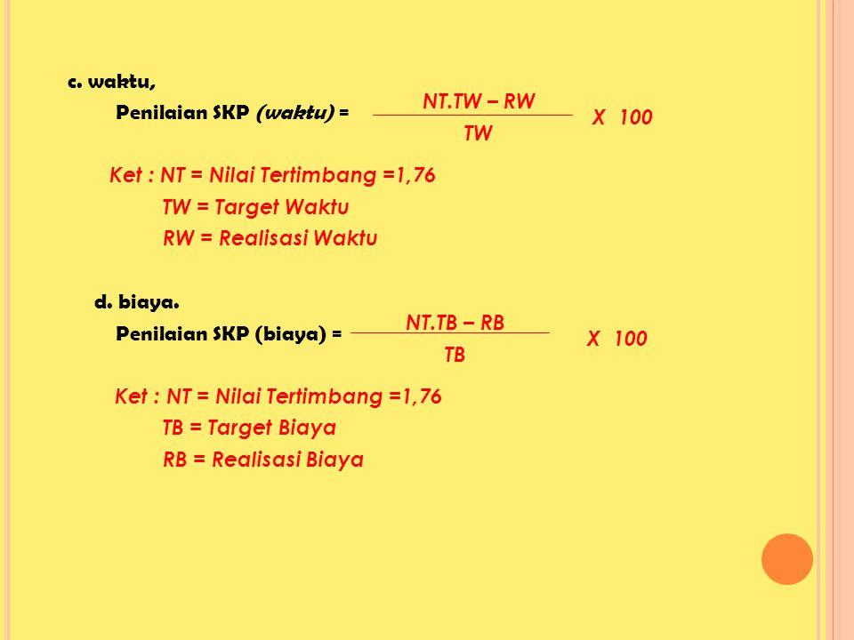 c. waktu, Penilaian SKP (waktu) = Ket : NT = Nilai Tertimbang =1,76 TW = Target Waktu RW = Realisasi Waktu d. biaya. Penilaian SKP (biaya) = Ket : NT