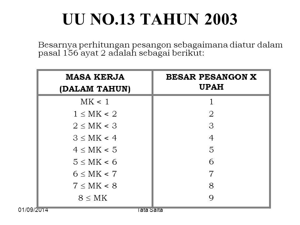 01/09/2014Tata Salta UU NO.13 TAHUN 2003 Besarnya perhitungan pesangon sebagaimana diatur dalam pasal 156 ayat 2 adalah sebagai berikut: MASA KERJA (D
