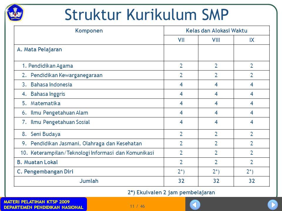 MATERI PELATIHAN KTSP 2009 DEPARTEMEN PENDIDIKAN NASIONAL 11 / 46 Struktur Kurikulum SMP Komponen Kelas dan Alokasi Waktu VIIVIIIIX A. Mata Pelajaran