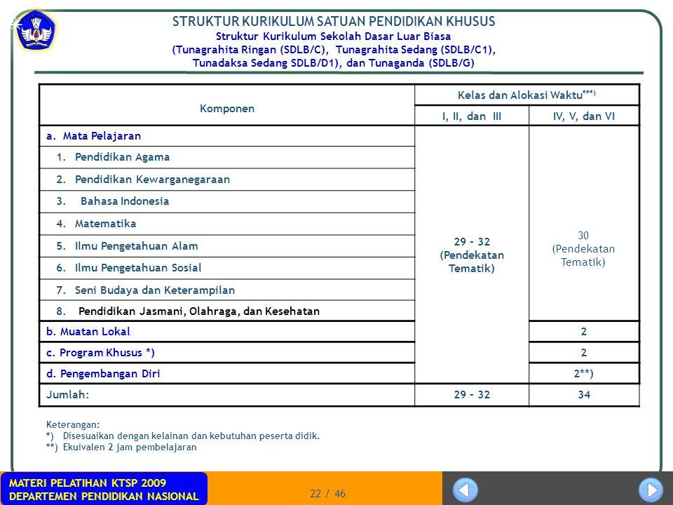 MATERI PELATIHAN KTSP 2009 DEPARTEMEN PENDIDIKAN NASIONAL 22 / 46 STRUKTUR KURIKULUM SATUAN PENDIDIKAN KHUSUS Struktur Kurikulum Sekolah Dasar Luar Bi