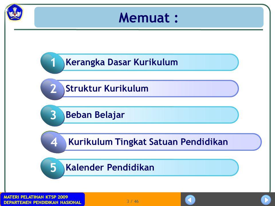 MATERI PELATIHAN KTSP 2009 DEPARTEMEN PENDIDIKAN NASIONAL 3 / 46 Memuat : Click to add Title 1 Kerangka Dasar Kurikulum 1 Click to add Title 2 Struktu