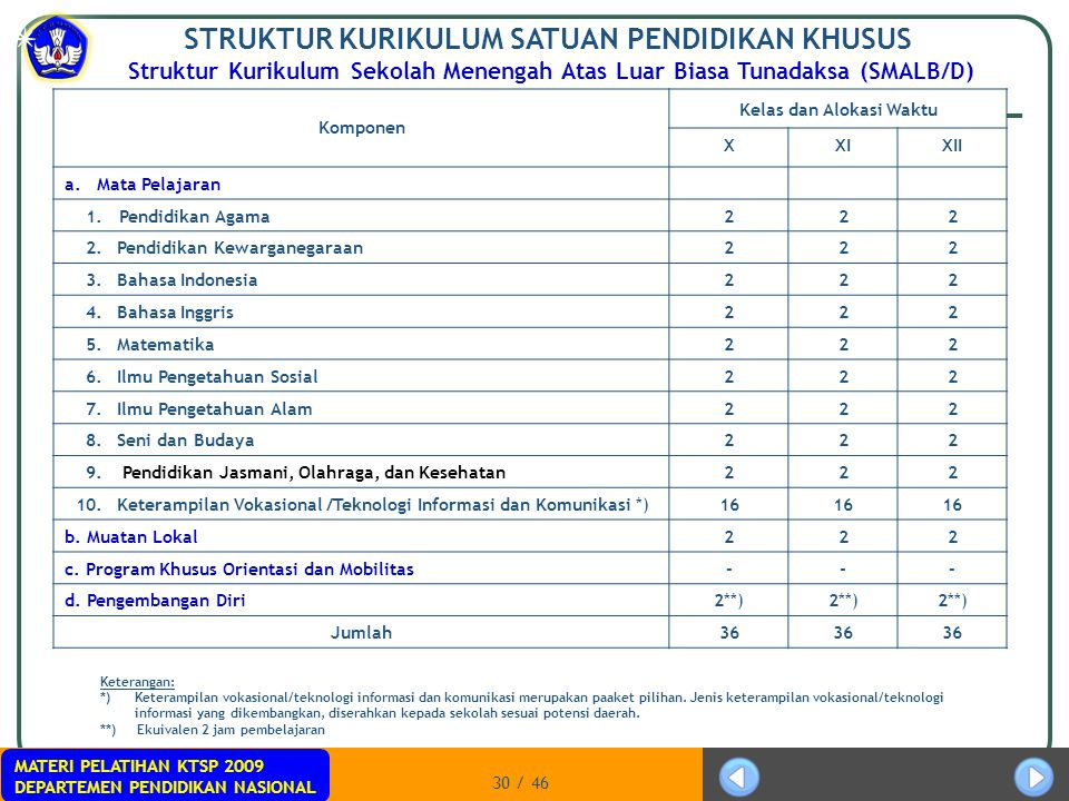 MATERI PELATIHAN KTSP 2009 DEPARTEMEN PENDIDIKAN NASIONAL 30 / 46 STRUKTUR KURIKULUM SATUAN PENDIDIKAN KHUSUS Struktur Kurikulum Sekolah Menengah Atas