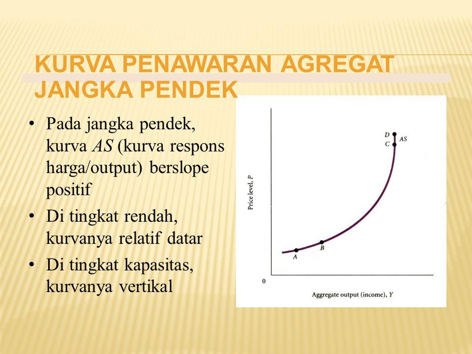 KURVA PENAWARAN AGREGAT JANGKA PENDEK Pada jangka pendek, kurva AS (kurva respons harga/output) berslope positif Di tingkat rendah, kurvanya relatif d