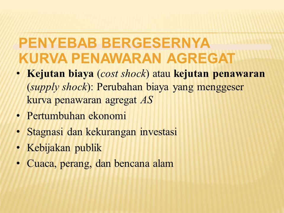 PENYEBAB BERGESERNYA KURVA PENAWARAN AGREGAT Kejutan biaya (cost shock) atau kejutan penawaran (supply shock): Perubahan biaya yang menggeser kurva pe