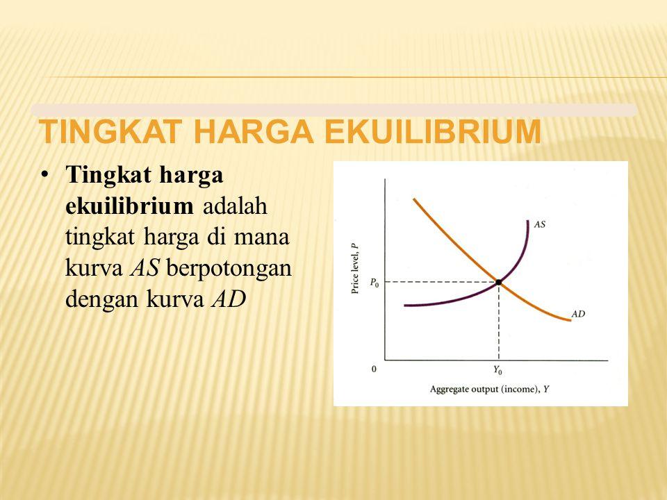 TINGKAT HARGA EKUILIBRIUM Tingkat harga ekuilibrium adalah tingkat harga di mana kurva AS berpotongan dengan kurva AD