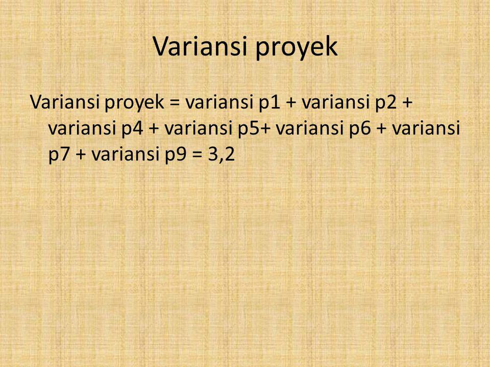 Variansi proyek Variansi proyek = variansi p1 + variansi p2 + variansi p4 + variansi p5+ variansi p6 + variansi p7 + variansi p9 = 3,2