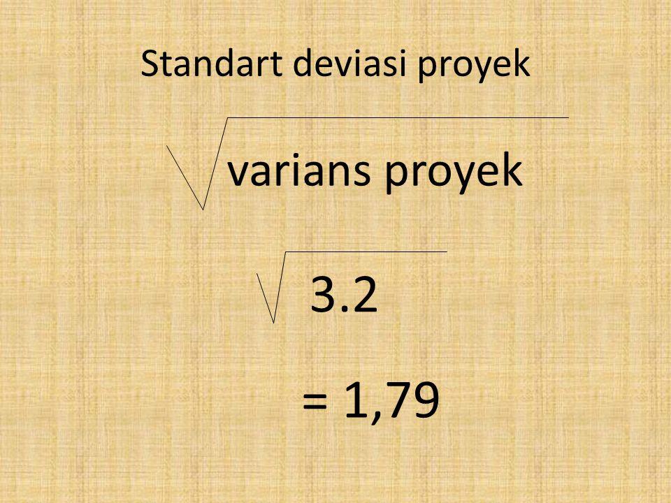 Standart deviasi proyek varians proyek = 1,79 3.2