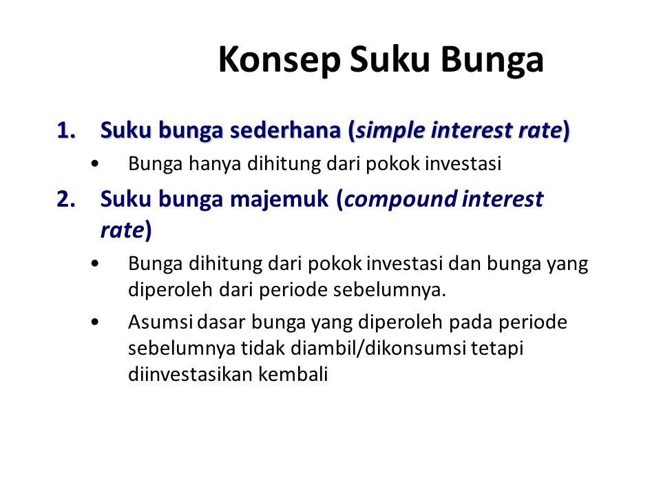 Konsep Suku Bunga 1.Suku bunga sederhana (simple interest rate) Bunga hanya dihitung dari pokok investasi 2.Suku bunga majemuk (compound interest rate) Bunga dihitung dari pokok investasi dan bunga yang diperoleh dari periode sebelumnya.