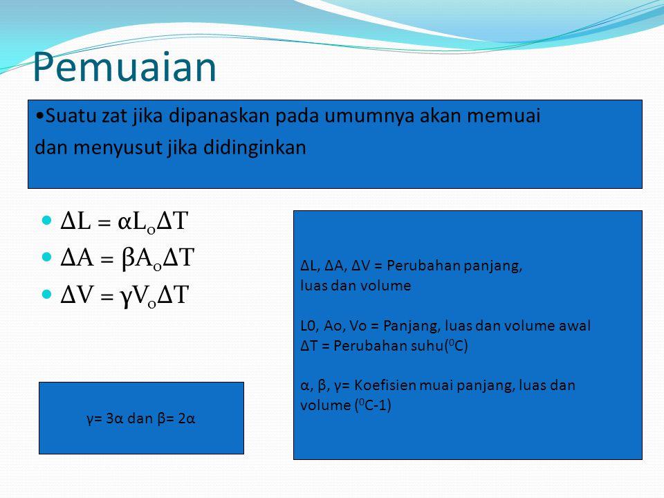 Pemuaian ΔL = αL o ΔT ΔA = βA o ΔT ΔV = γV o ΔT Suatu zat jika dipanaskan pada umumnya akan memuai dan menyusut jika didinginkan ΔL, ΔA, ΔV = Perubaha
