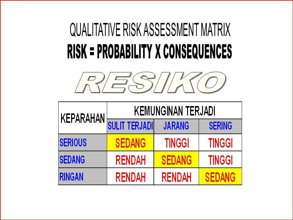 PENILAIAN RESIKO Adalah pelaksanaan metode-metode untuk menganalisa tingkat resiko, mempertimbang- kan resiko tersebut dalam tingkat bahaya (danger) d