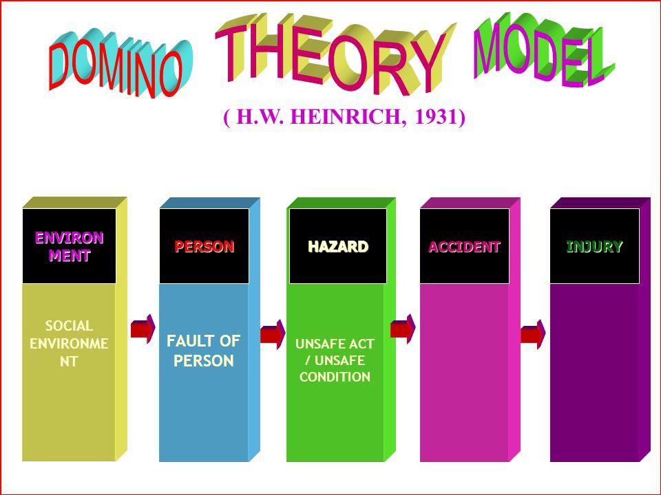 Logika terjadinya kecelakaan Setiap kejadian kecelakaan, ada hubungan mata rantai sebab-akibat (Domino Sequen) LOSSES INSIDENT IMMIDIATE CAUSES BASIC
