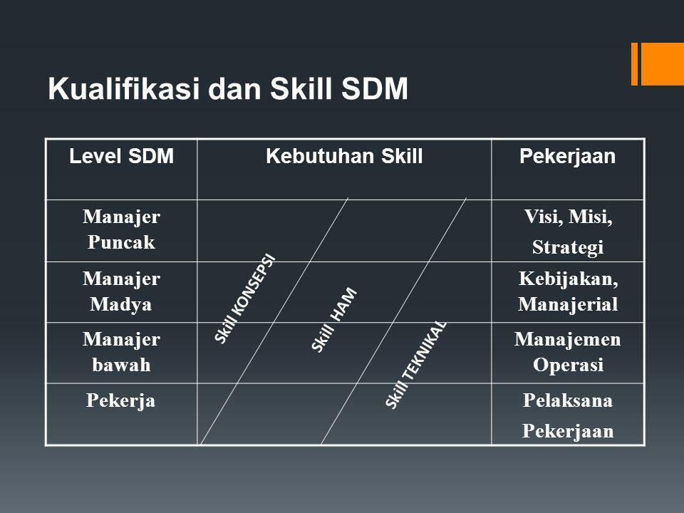 Pemimpin Apakah perbedaan antara Pejabat, Manajer dan Pemimpin? Apa yang seharusnya dilakukan oleh mereka? Sejauh manakah kemampuan mereka mendekatkan