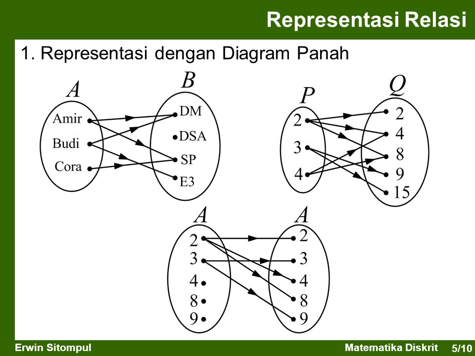 5/10 Erwin SitompulMatematika Diskrit Representasi Relasi 1. Representasi dengan Diagram Panah