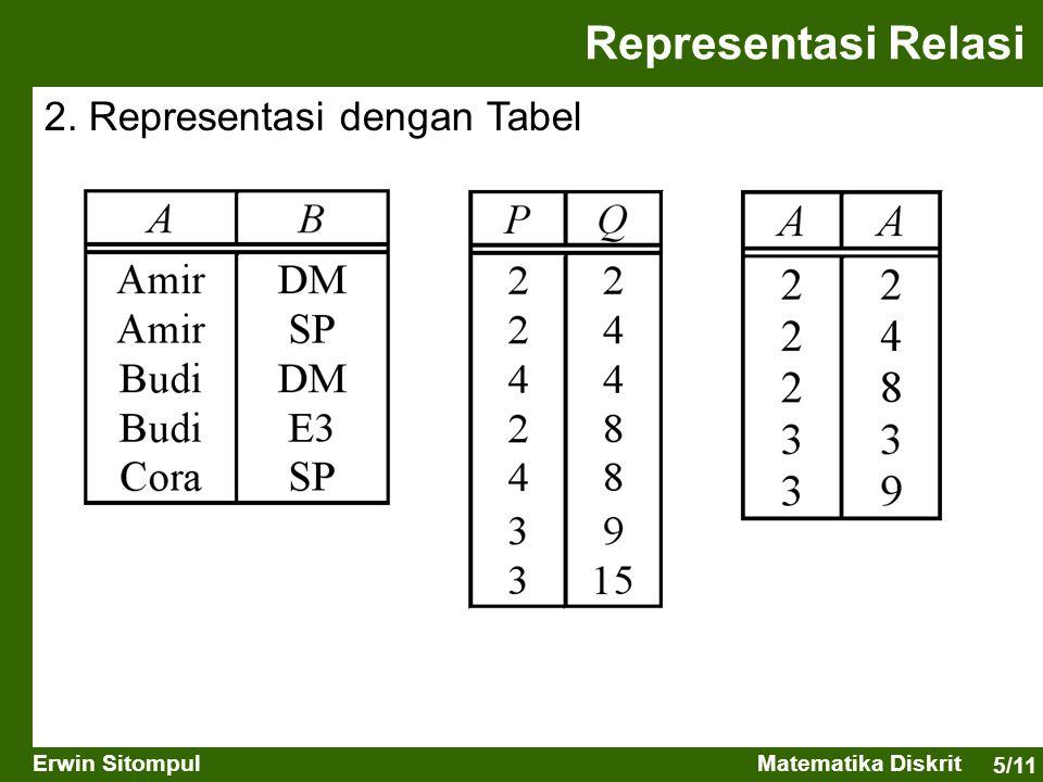 5/11 Erwin SitompulMatematika Diskrit Representasi Relasi 2. Representasi dengan Tabel