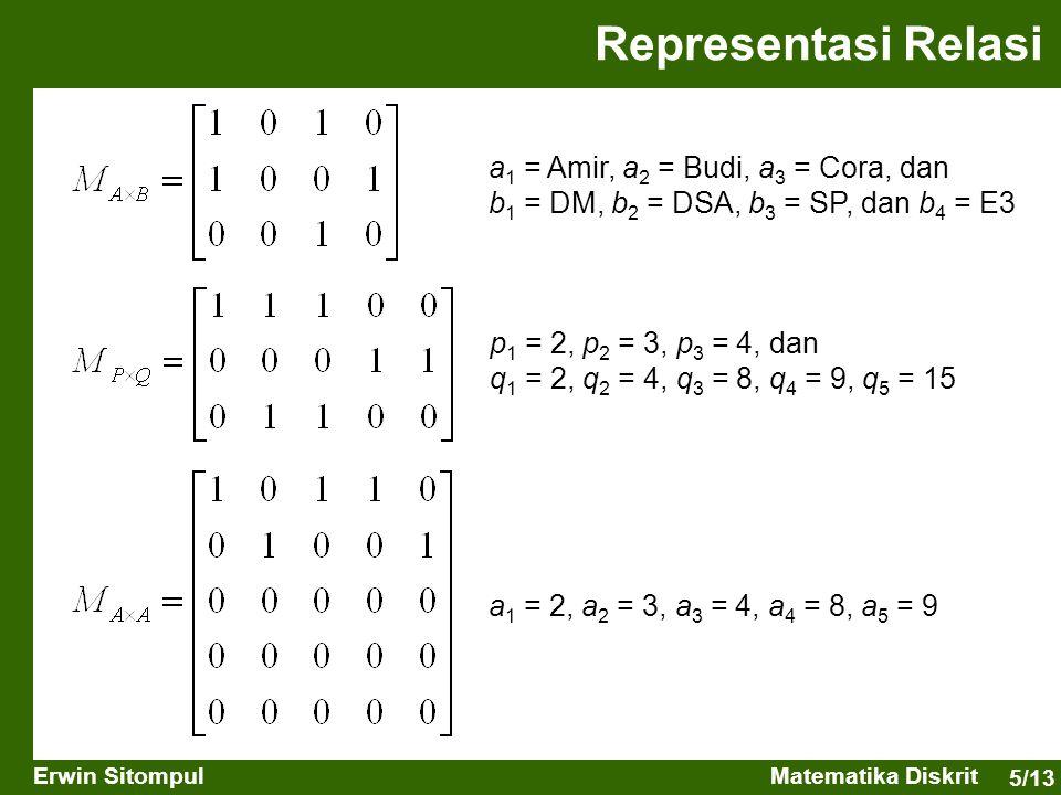 5/13 Erwin SitompulMatematika Diskrit Representasi Relasi a 1 = Amir, a 2 = Budi, a 3 = Cora, dan b 1 = DM, b 2 = DSA, b 3 = SP, dan b 4 = E3 p 1 = 2,