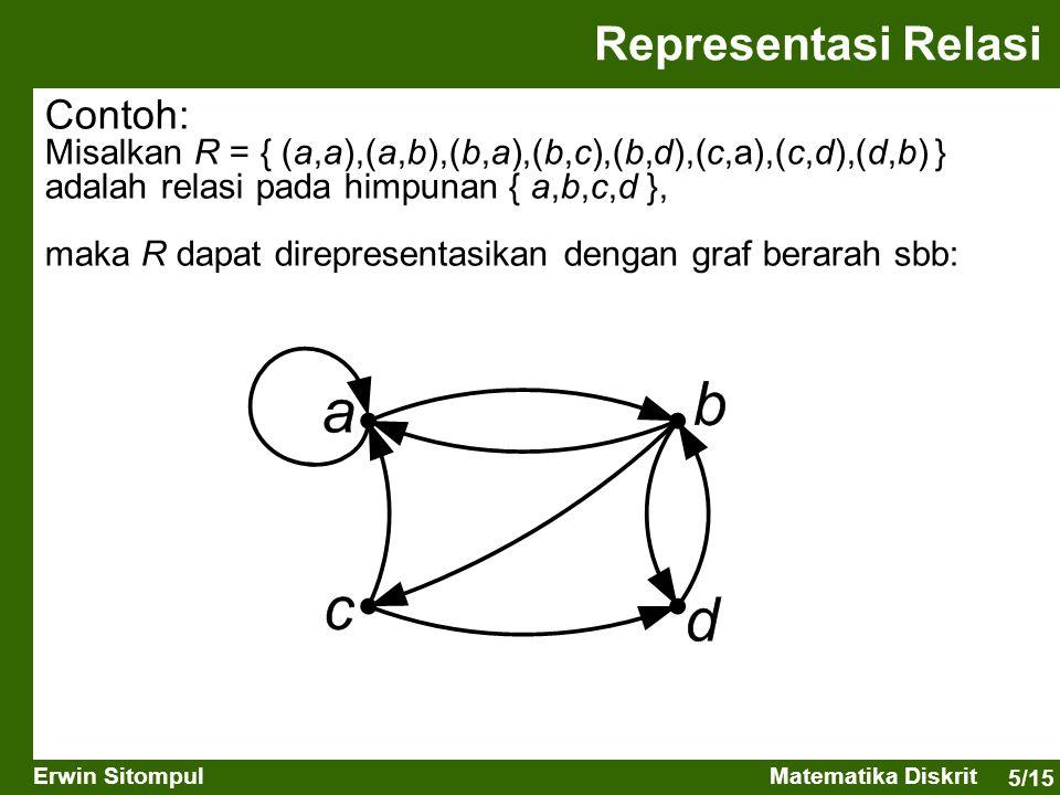 5/15 Erwin SitompulMatematika Diskrit Contoh: Misalkan R = { (a,a),(a,b),(b,a),(b,c),(b,d),(c,a),(c,d),(d,b) } adalah relasi pada himpunan { a,b,c,d }