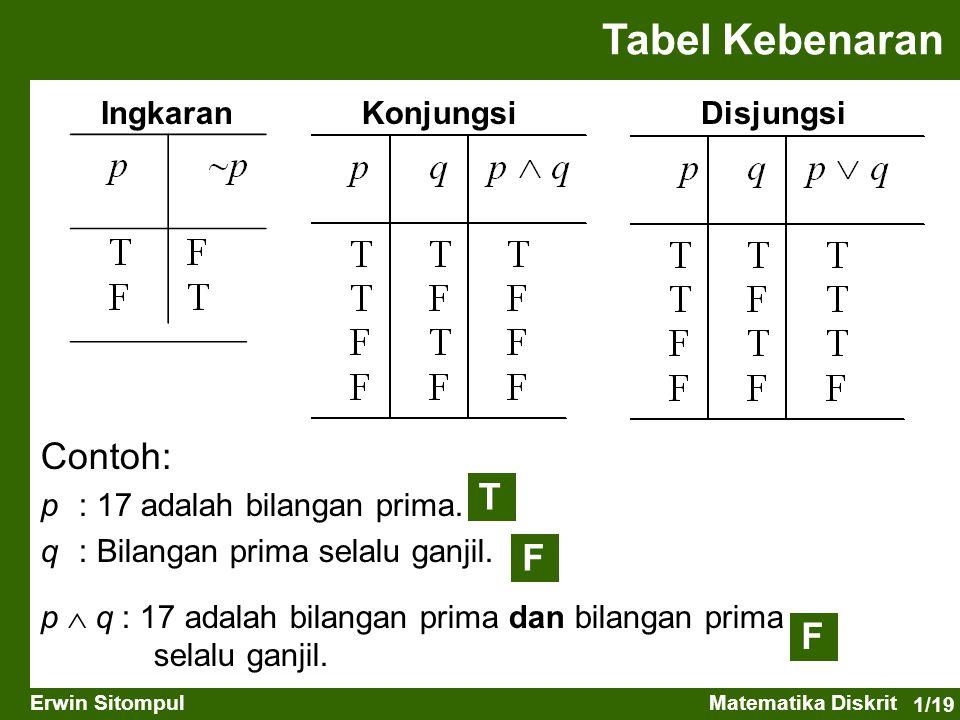 1/19 Erwin SitompulMatematika Diskrit Contoh: p : 17 adalah bilangan prima. q : Bilangan prima selalu ganjil. p  q : 17 adalah bilangan prima dan bil