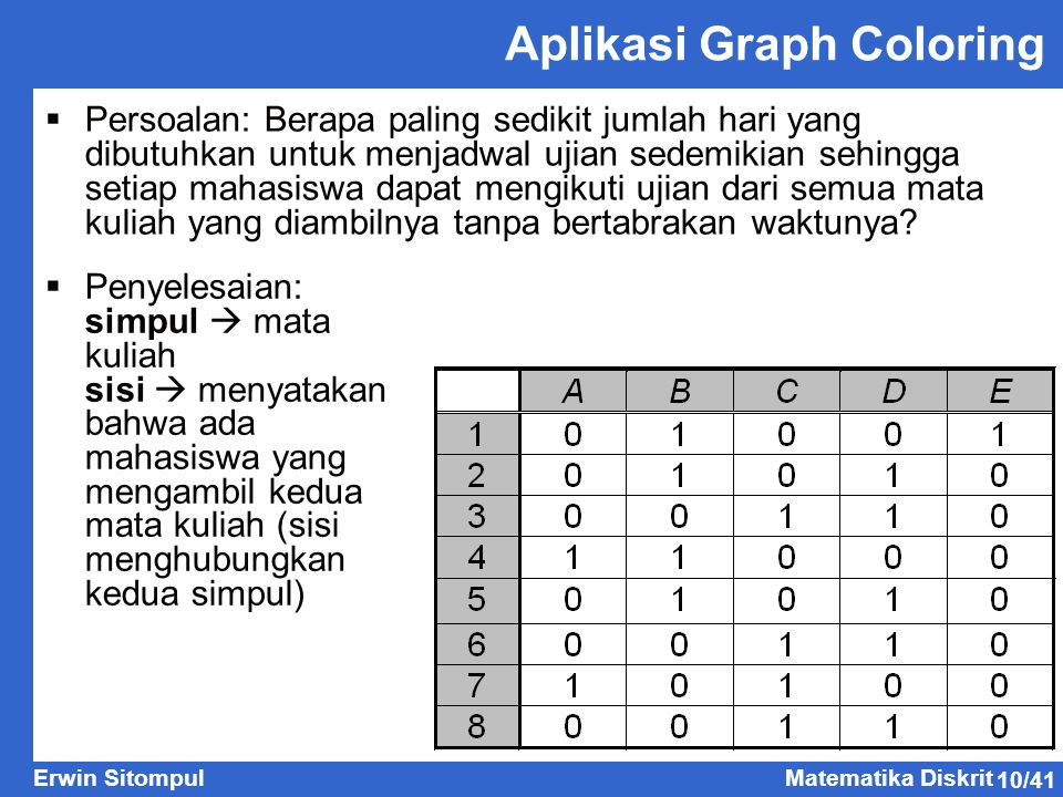 10/41 Erwin SitompulMatematika Diskrit Aplikasi Graph Coloring  Persoalan: Berapa paling sedikit jumlah hari yang dibutuhkan untuk menjadwal ujian sedemikian sehingga setiap mahasiswa dapat mengikuti ujian dari semua mata kuliah yang diambilnya tanpa bertabrakan waktunya.