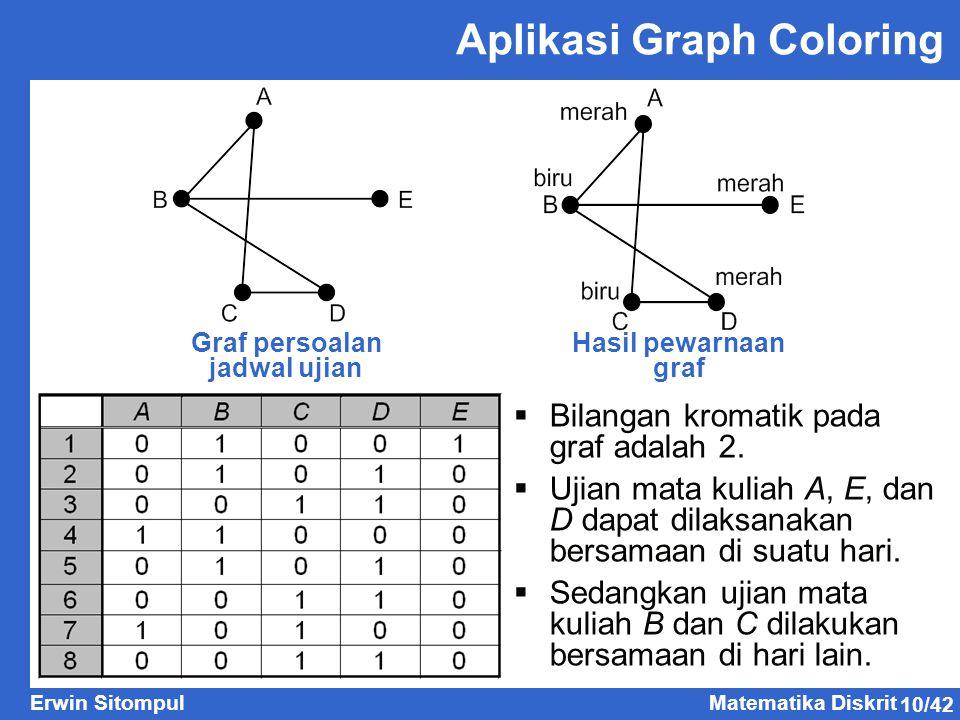 10/42 Erwin SitompulMatematika Diskrit Aplikasi Graph Coloring Graf persoalan jadwal ujian Hasil pewarnaan graf  Bilangan kromatik pada graf adalah 2
