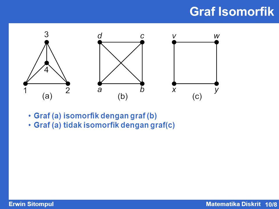 10/8 Erwin SitompulMatematika Diskrit Graf Isomorfik Graf (a) isomorfik dengan graf (b) Graf (a) tidak isomorfik dengan graf(c)