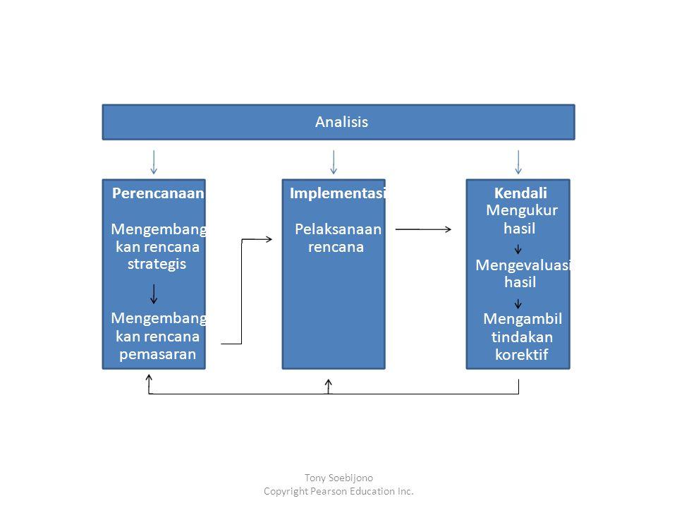 Analisis Perencanaan Mengembang kan rencana strategis Mengembang kan rencana pemasaran Kendali Mengukur hasil Mengevaluasi hasil Mengambil tindakan korektif Implementasi Pelaksanaan rencana Tony Soebijono Copyright Pearson Education Inc.
