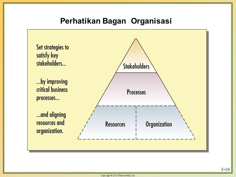 Copyright © 2003 Prentice-Hall, Inc. 3-16 Perhatikan Bagan Organisasi