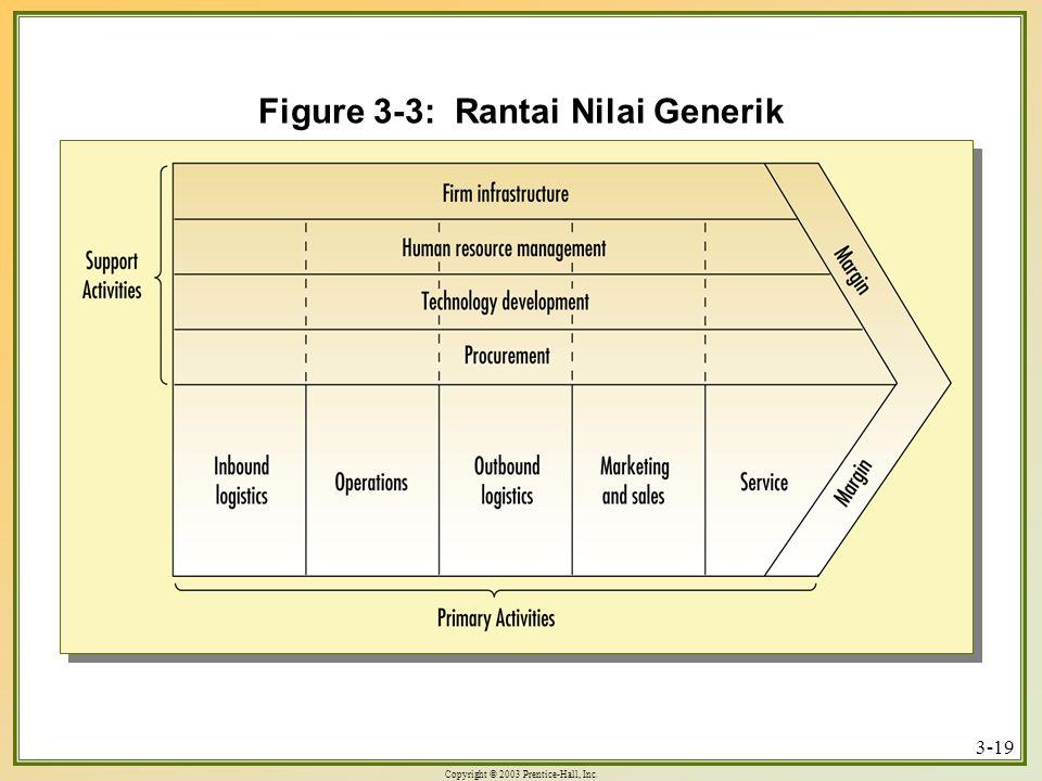 Copyright © 2003 Prentice-Hall, Inc. 3-19 Figure 3-3: Rantai Nilai Generik
