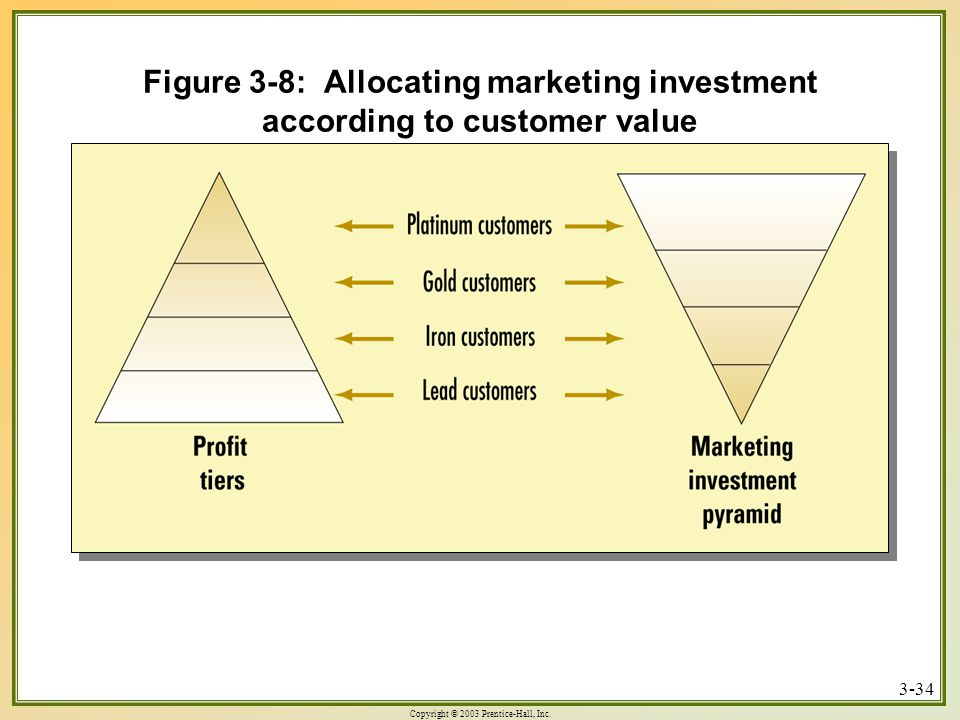 Copyright © 2003 Prentice-Hall, Inc. 3-34 Figure 3-8: Allocating marketing investment according to customer value