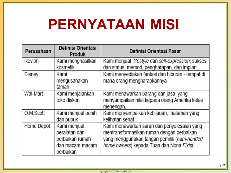 Copyright © 2003 Prentice-Hall, Inc. 4-7 PERNYATAAN MISI