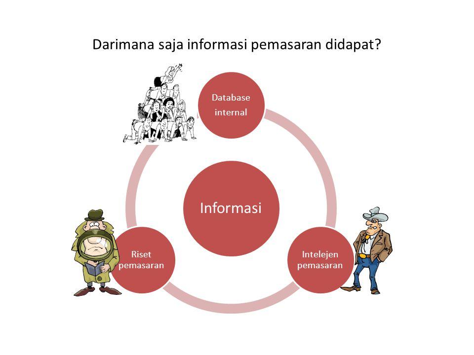 Darimana saja informasi pemasaran didapat? Informasi Database internal Intelejen pemasaran Riset pemasaran