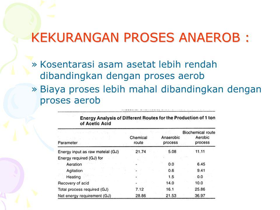 KEKURANGAN PROSES ANAEROB : »Kosentarasi asam asetat lebih rendah dibandingkan dengan proses aerob »Biaya proses lebih mahal dibandingkan dengan proses aerob