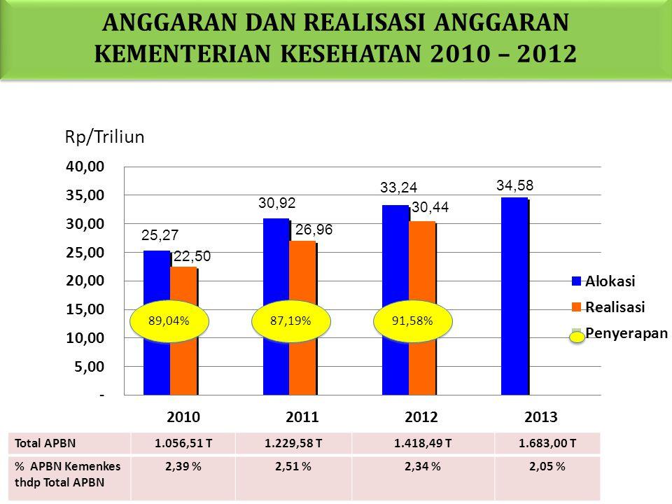 ALOKASI APBN KESEHATAN PUSAT DAN DAERAH 2010-2012 2010 2011 4 201 3 2012