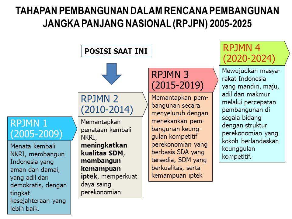 SASARAN PEMBANGUNAN PRIORITAS KESEHATAN DALAM RPJMN 2010-2014 Ket :1) Hasil SP tahun 2010, BPS 2) SDKI tahun 2007, BPS (Hasil SP 2010 dan SDKI 2012 perhitungan belum selesai) 3) SDKI tahun 2007, BPS (Berdasarkan hasil sementara SDKI 2012 : 32/1.000 dan SP 2010: 26/1.000) 4) Riskesdas 2010, Kemenkes 5) SP tahun 2010, BPS (Hasil sementara SDKI 2012 : 2,6 ) Sasaran Status Awal (2008) Pencapaian Target Target 2014 Status Meningkatnya umur harapan hidup (tahun) 70,770,9 1) 72,0 Perlu kerja keras Menurunnya angka kematian ibu melahirkan per 100.000 kelahiran hidup 228228 2) 118 tak akan tercapai Menurunnya angka kematian bayi per 1.000 kelahiran hidup 34323)323) 24 Perlu kerja keras Menurunnya prevalensi kekurangan gizi (gizi kurang dan gizi buruk) pada anak balita (persen) 18,417,9 4) <15,0on track Total Fertility Rate (TFR): Angka Kelahiran Total (per perempuan usia reproduksi ) 2,62,4 5) 2,1tak akan tercapai