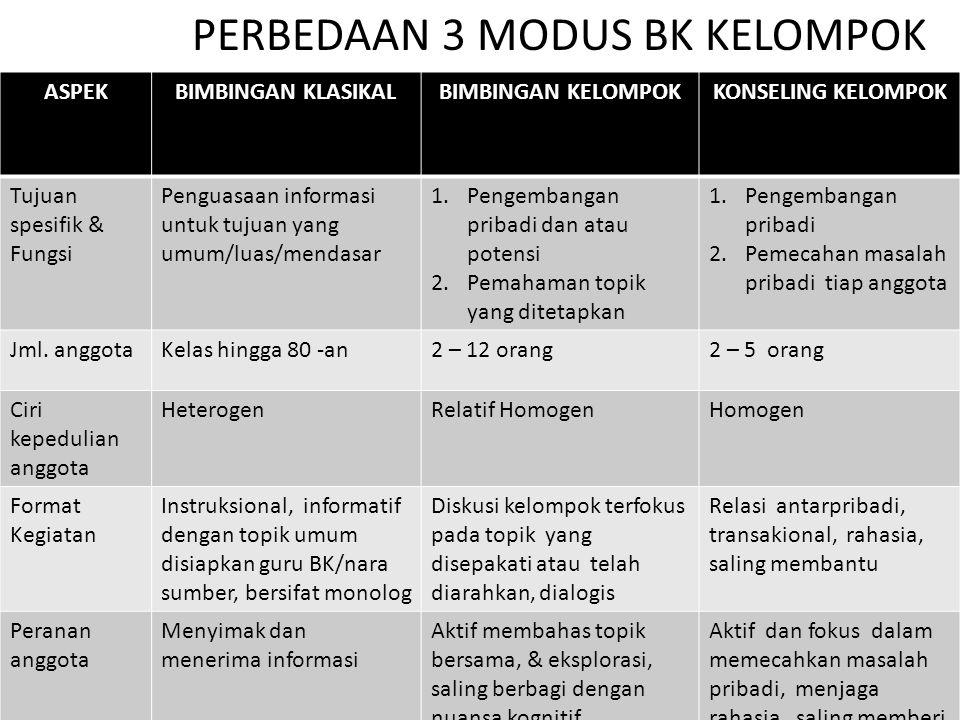 PERBEDAAN 3 MODUS BK KELOMPOK ASPEKBIMBINGAN KLASIKALBIMBINGAN KELOMPOKKONSELING KELOMPOK Tujuan spesifik & Fungsi Penguasaan informasi untuk tujuan y