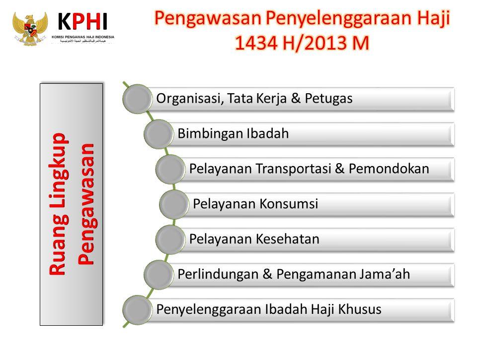 Organisasi, Tata Kerja & Petugas Bimbingan Ibadah Pelayanan Transportasi & Pemondokan Pelayanan Konsumsi Pelayanan Kesehatan Perlindungan & Pengamanan