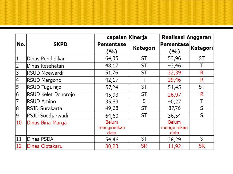 No.SKPD capaian KinerjaRealisasi Anggaran Persentase (%) Kategori Persentase (%) Kategori 1Dinas Pendidikan 64,35ST53,96ST 2Dinas Kesehatan 48,17ST43,
