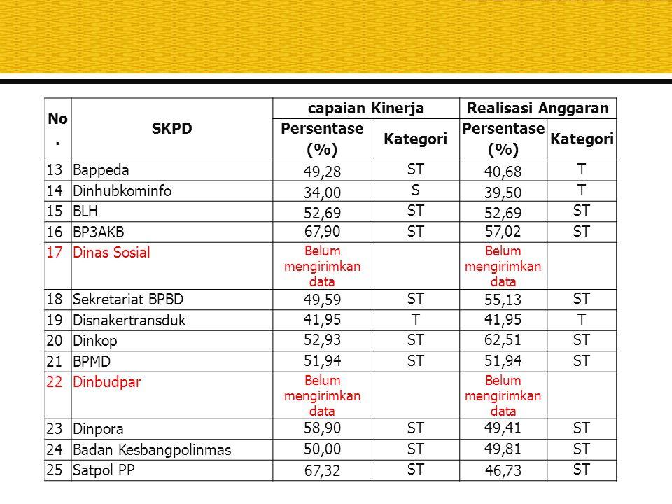 No. SKPD capaian KinerjaRealisasi Anggaran Persentase (%) Kategori Persentase (%) Kategori 13Bappeda 49,28 ST 40,68 T 14Dinhubkominfo 34,00 S 39,50 T