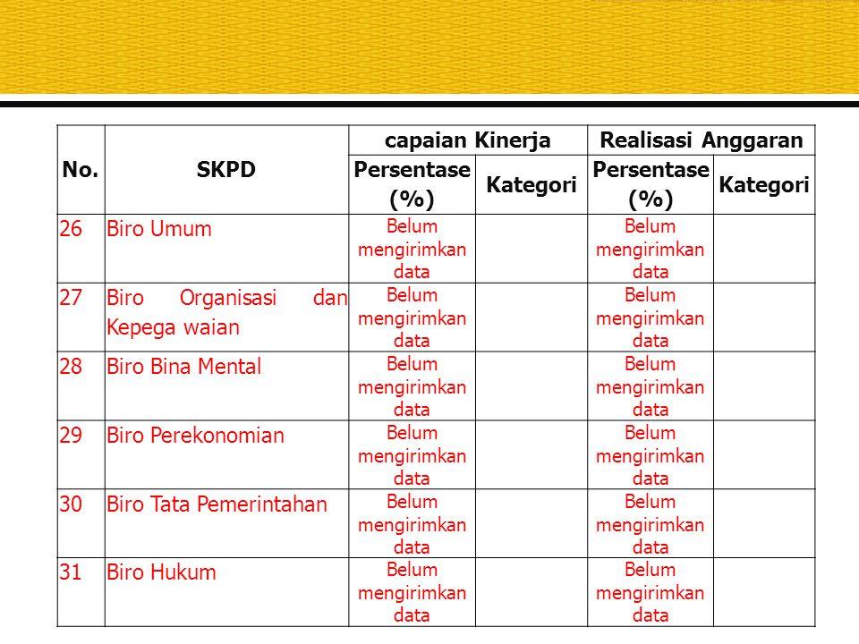 No.SKPD capaian KinerjaRealisasi Anggaran Persentase (%) Kategori Persentase (%) Kategori 26Biro Umum Belum mengirimkan data 27 Biro Organisasi dan Ke