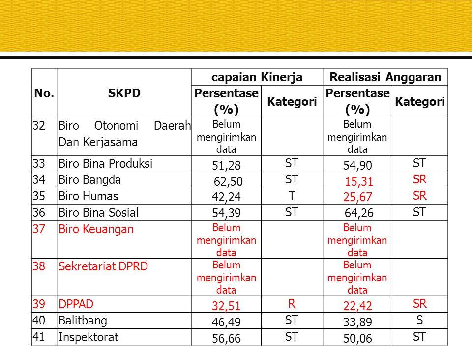 No.SKPD capaian KinerjaRealisasi Anggaran Persentase (%) Kategori Persentase (%) Kategori 32 Biro Otonomi Daerah Dan Kerjasama Belum mengirimkan data