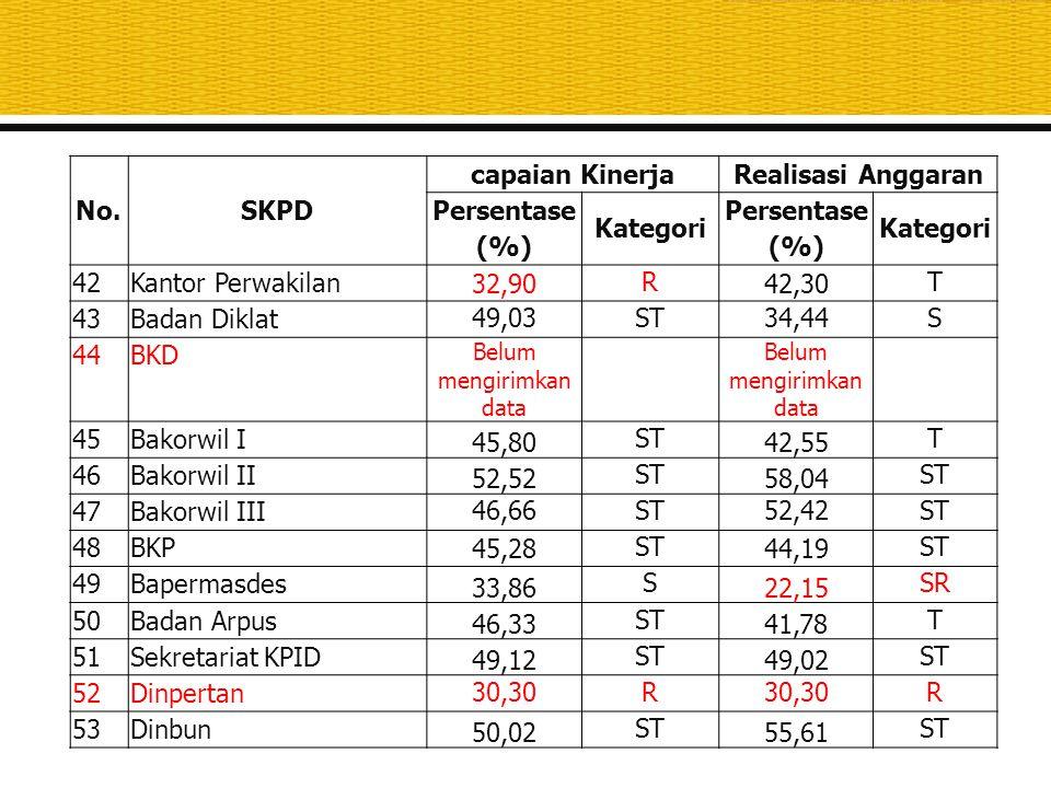 No.SKPD capaian KinerjaRealisasi Anggaran Persentase (%) Kategori Persentase (%) Kategori 54Dinakkeswan 46,01 ST 46,01 ST 55Sekretariat Bakorluh Isian formulir tidak sesuai format 56Dinhut 53,32ST53,32ST 57Dinas ESDM 36,30 S 32,62 R 58Dinlutkan 25,46 SRSR 25,17 SRSR 59Dinperindag 46,19 ST 35,62 S Rata-rata 47,91 ST 41,82 T