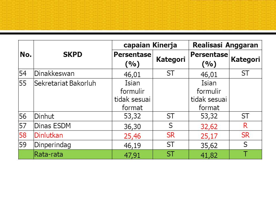 No.SKPD capaian KinerjaRealisasi Anggaran Persentase (%) Kategori Persentase (%) Kategori 54Dinakkeswan 46,01 ST 46,01 ST 55Sekretariat Bakorluh Isian