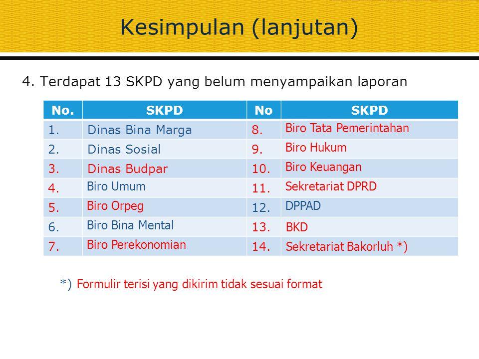 Kesimpulan (lanjutan) 4. Terdapat 13 SKPD yang belum menyampaikan laporan No.SKPDNoSKPD 1.Dinas Bina Marga8. Biro Tata Pemerintahan 2.Dinas Sosial9. B