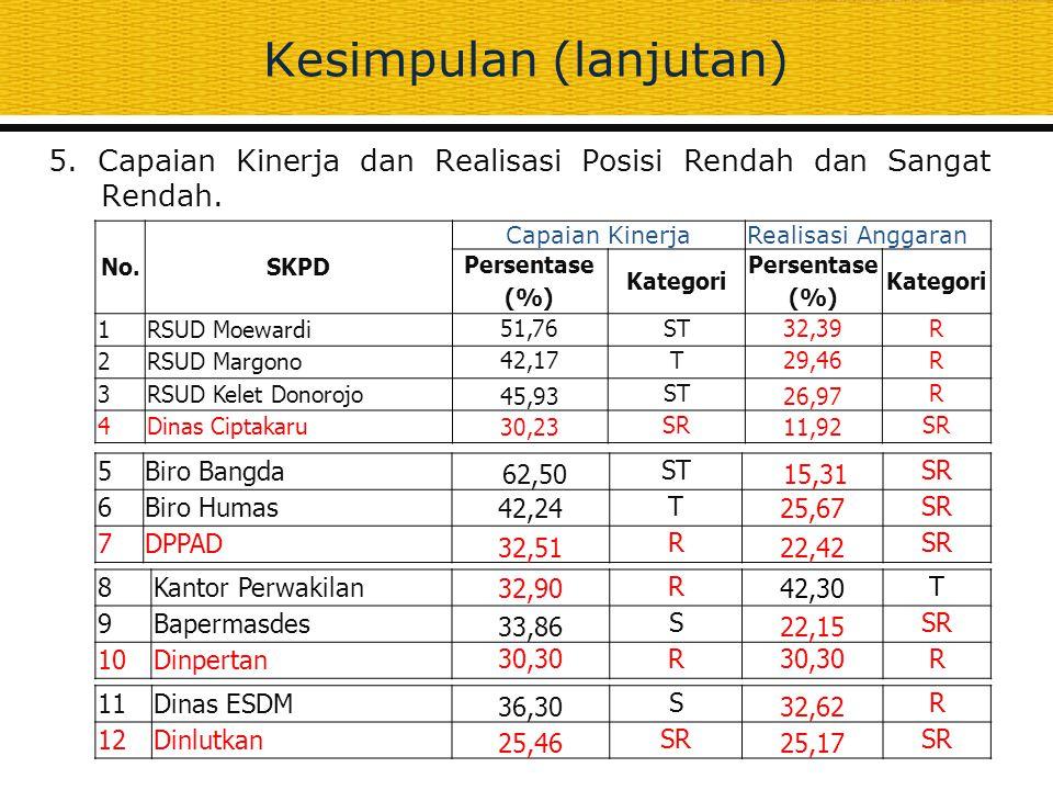 Kesimpulan (lanjutan) 5. Capaian Kinerja dan Realisasi Posisi Rendah dan Sangat Rendah. No.SKPD Capaian KinerjaRealisasi Anggaran Persentase (%) Kateg