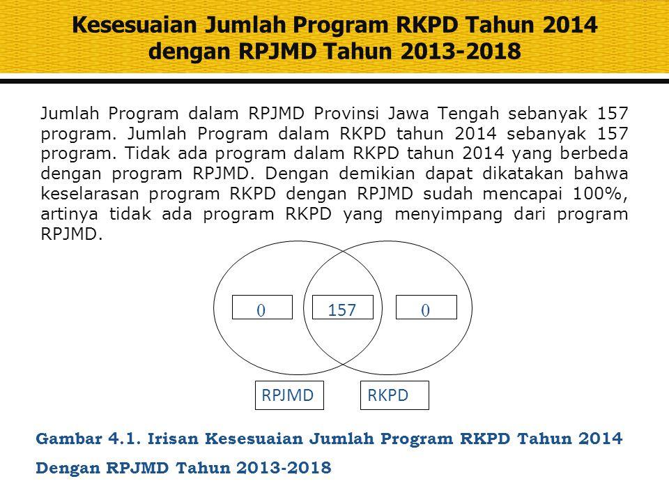 Kesesuaian Jumlah Program RKPD Tahun 2014 dengan RPJMD Tahun 2013-2018 Jumlah Program dalam RPJMD Provinsi Jawa Tengah sebanyak 157 program. Jumlah Pr