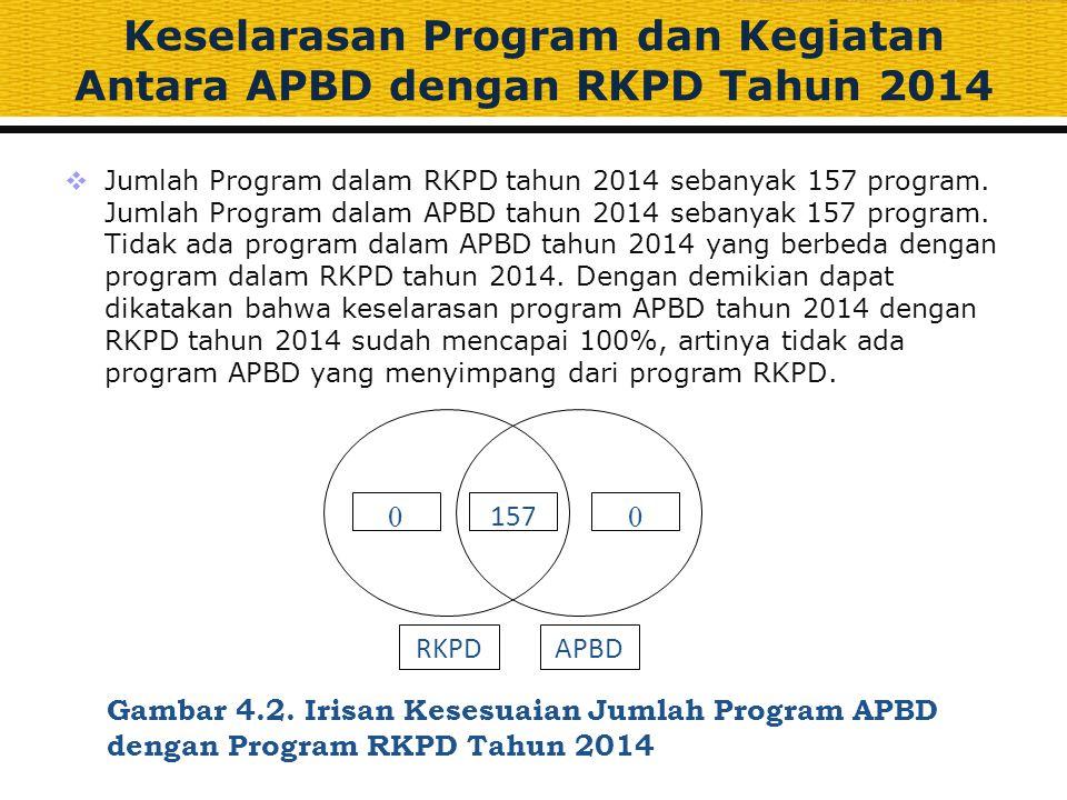 Keselarasan Program dan Kegiatan Antara APBD dengan RKPD Tahun 2014  Jumlah Program dalam RKPD tahun 2014 sebanyak 157 program. Jumlah Program dalam