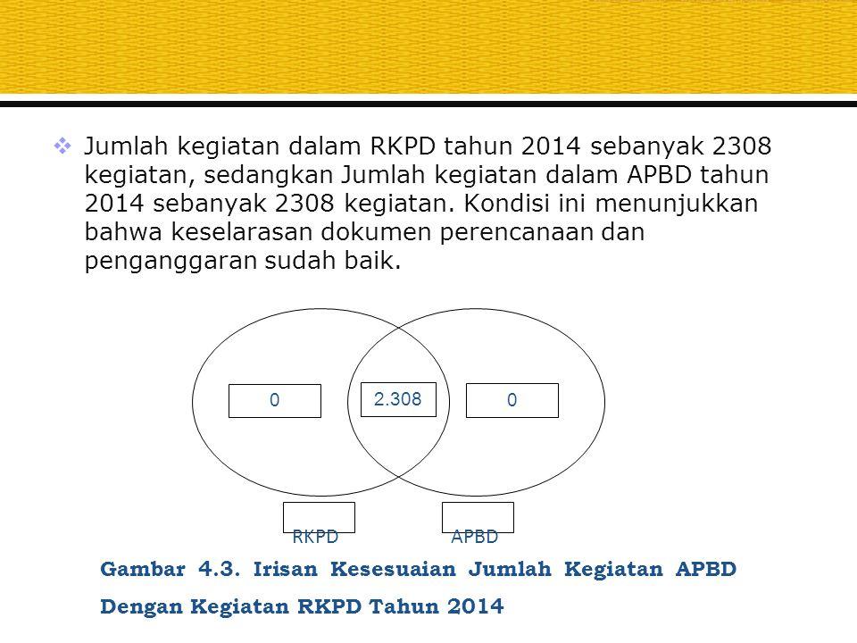  Jumlah kegiatan dalam RKPD tahun 2014 sebanyak 2308 kegiatan, sedangkan Jumlah kegiatan dalam APBD tahun 2014 sebanyak 2308 kegiatan. Kondisi ini me