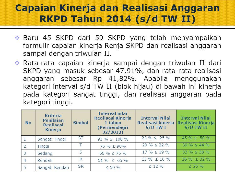  Baru 45 SKPD dari 59 SKPD yang telah menyampaikan formulir capaian kinerja Renja SKPD dan realisasi anggaran sampai dengan triwulan II.  Rata-rata