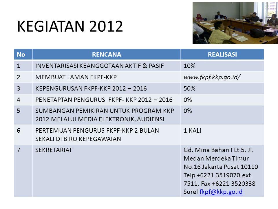 KEGIATAN 2012 NoRENCANAREALISASI 1INVENTARISASI KEANGGOTAAN AKTIF & PASIF10% 2MEMBUAT LAMAN FKPF-KKPwww.fkpf.kkp.go.id/ 3KEPENGURUSAN FKPF-KKP 2012 – 201650% 4PENETAPTAN PENGURUS FKPF- KKP 2012 – 20160% 5SUMBANGAN PEMIKIRAN UNTUK PROGRAM KKP 2012 MELALUI MEDIA ELEKTRONIK, AUDIENSI 0% 6PERTEMUAN PENGURUS FKPF-KKP 2 BULAN SEKALI DI BIRO KEPEGAWAIAN 1 KALI 7SEKRETARIATGd.