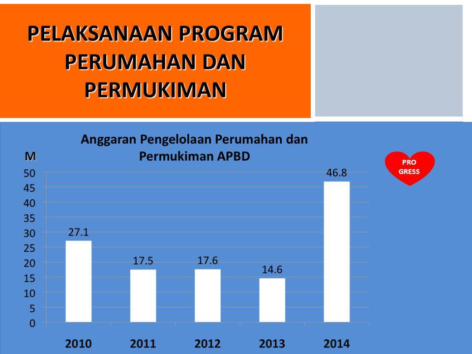 9/1/20149 PELAKSANAAN PROGRAM PERUMAHAN DAN PERMUKIMAN M PRO GRESS